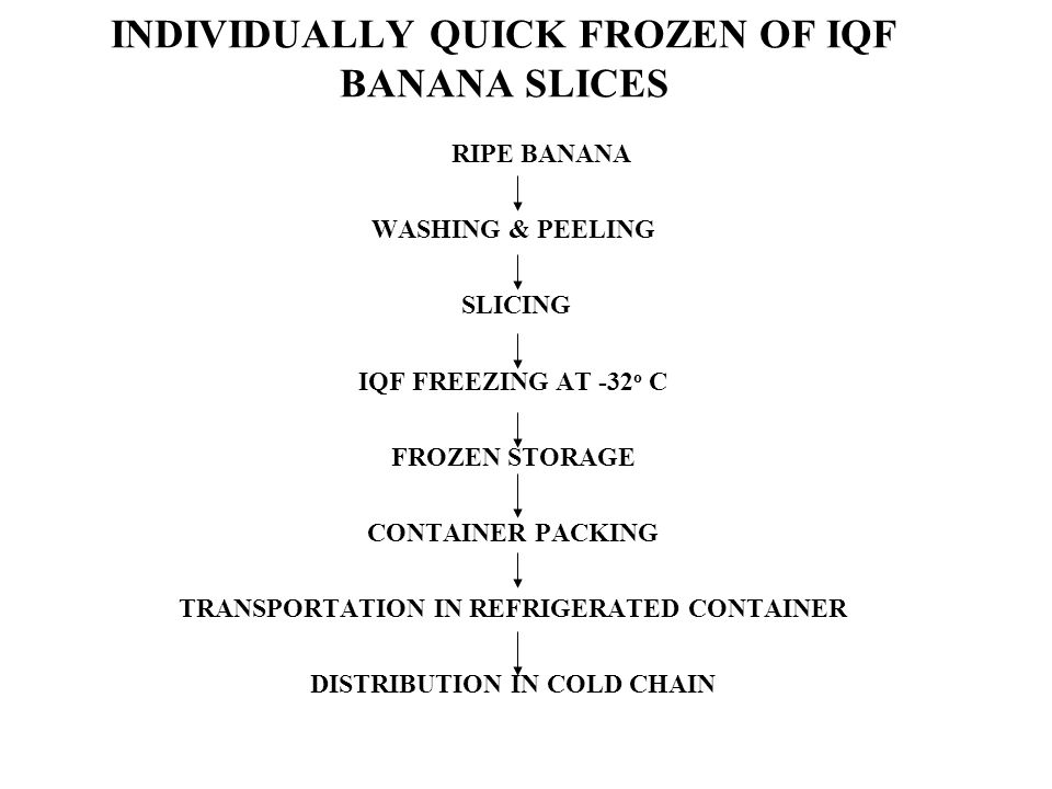 INDIVIDUALLY QUICK FROZEN OF IQF BANANA SLICES