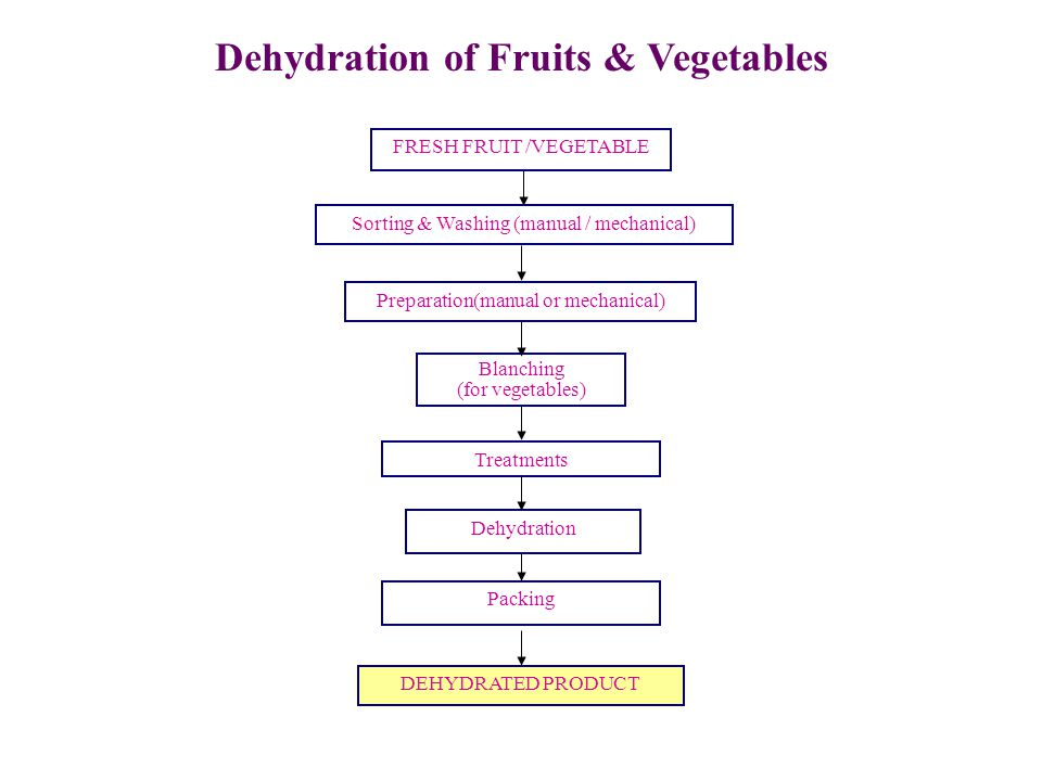 Dehydration of Fruits & Vegetables