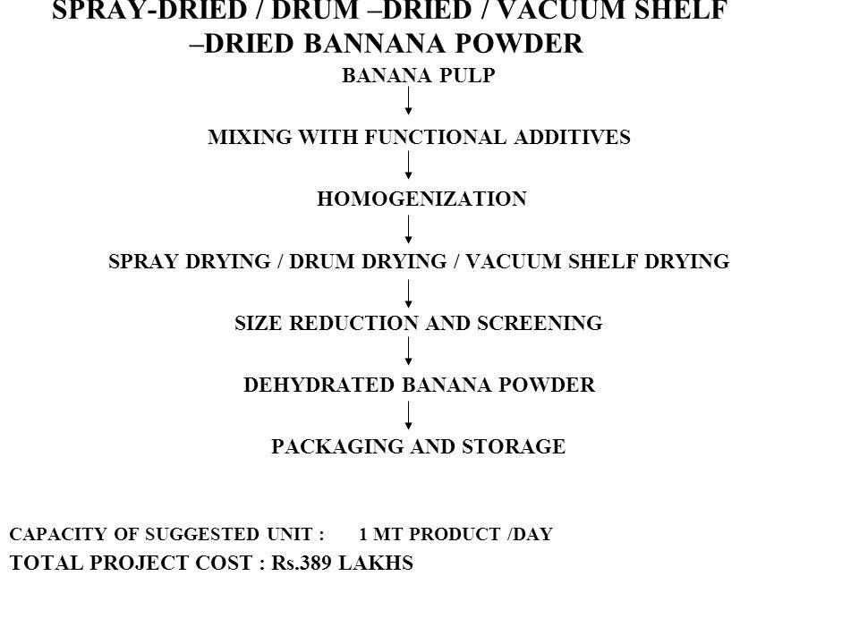 SPRAY-DRIED / DRUM –DRIED / VACUUM SHELF –DRIED BANNANA POWDER