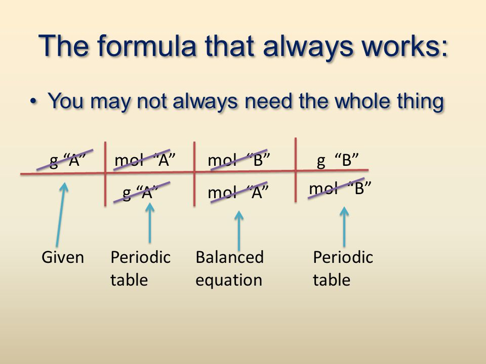 The formula that always works: