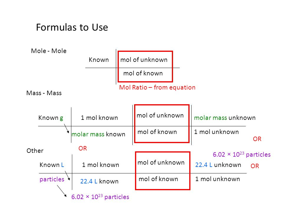 Formulas to Use Mole - Mole Known mol of unknown mol of known