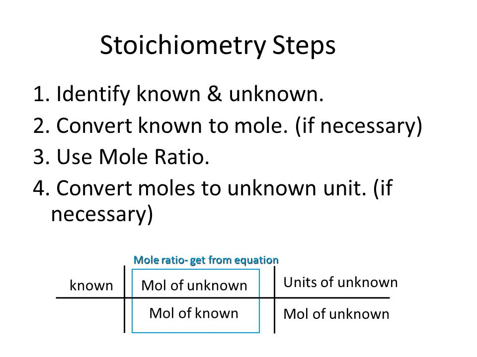 Stoichiometry Steps 1. Identify known & unknown.