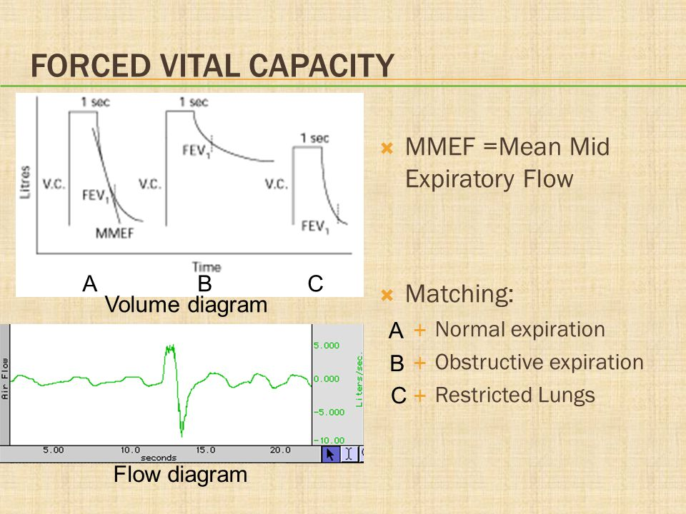 Forced vital capacity MMEF =Mean Mid Expiratory Flow Matching: