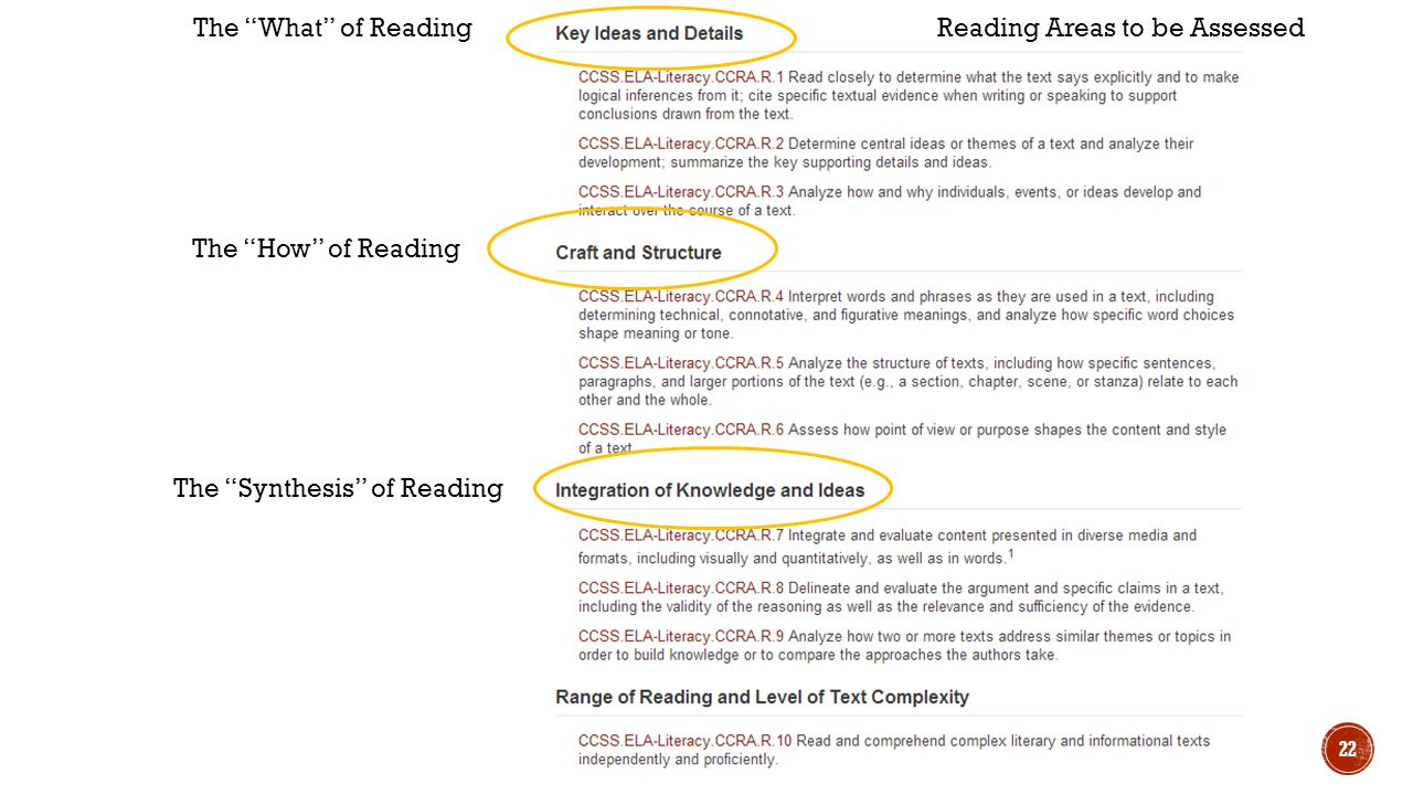 The What of Reading Reading Areas to be Assessed The How of Reading The Synthesis of Reading
