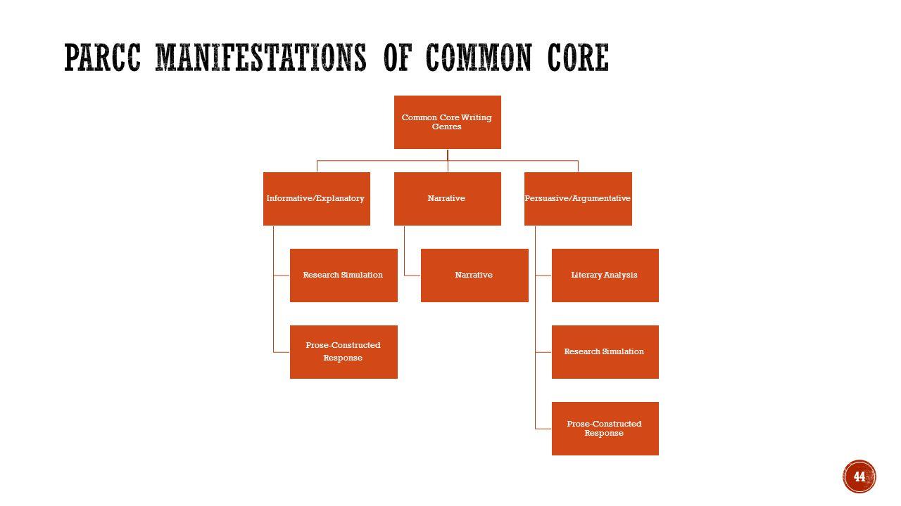 PARCC Manifestations of Common Core