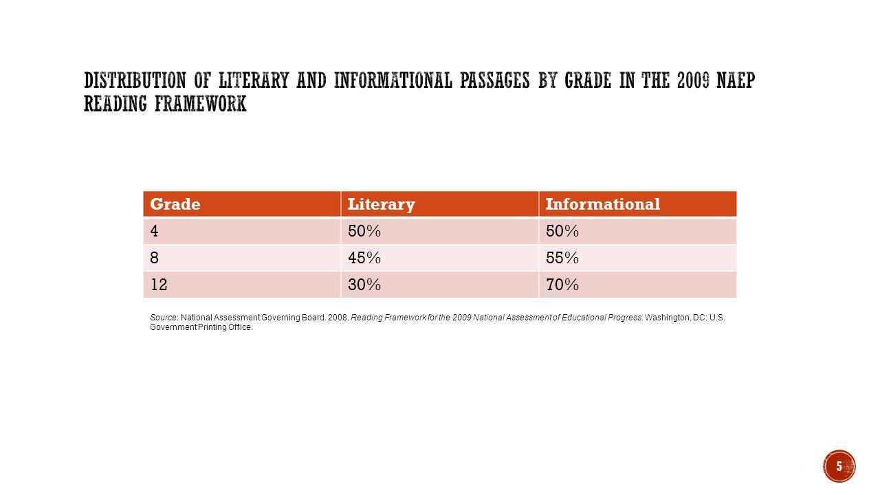 Distribution of Literary and Informational Passages by Grade in the 2009 NAEP Reading Framework