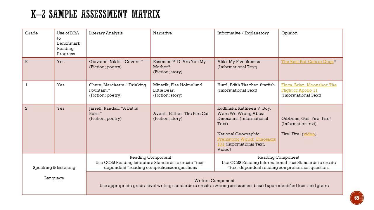 K–2 Sample Assessment Matrix