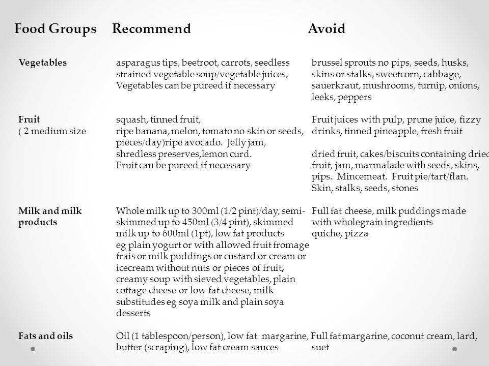 Food Groups Recommend Avoid
