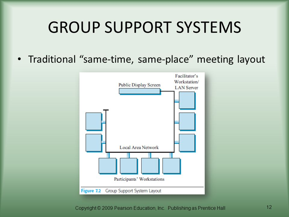 GROUP SUPPORT SYSTEMS Traditional same-time, same-place meeting layout