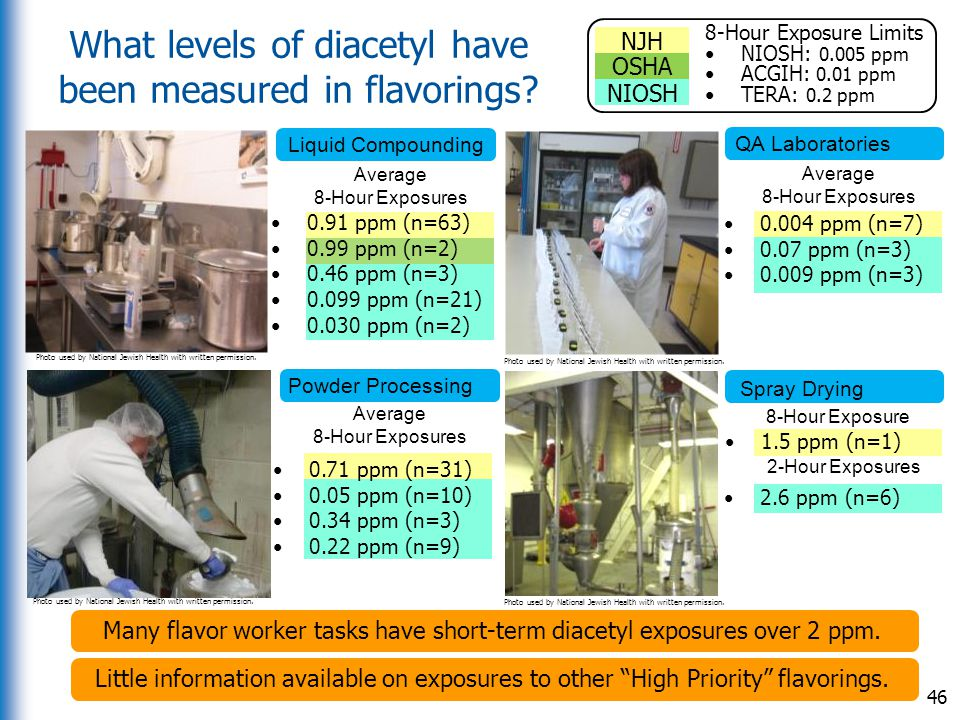 What levels of diacetyl have been measured in flavorings
