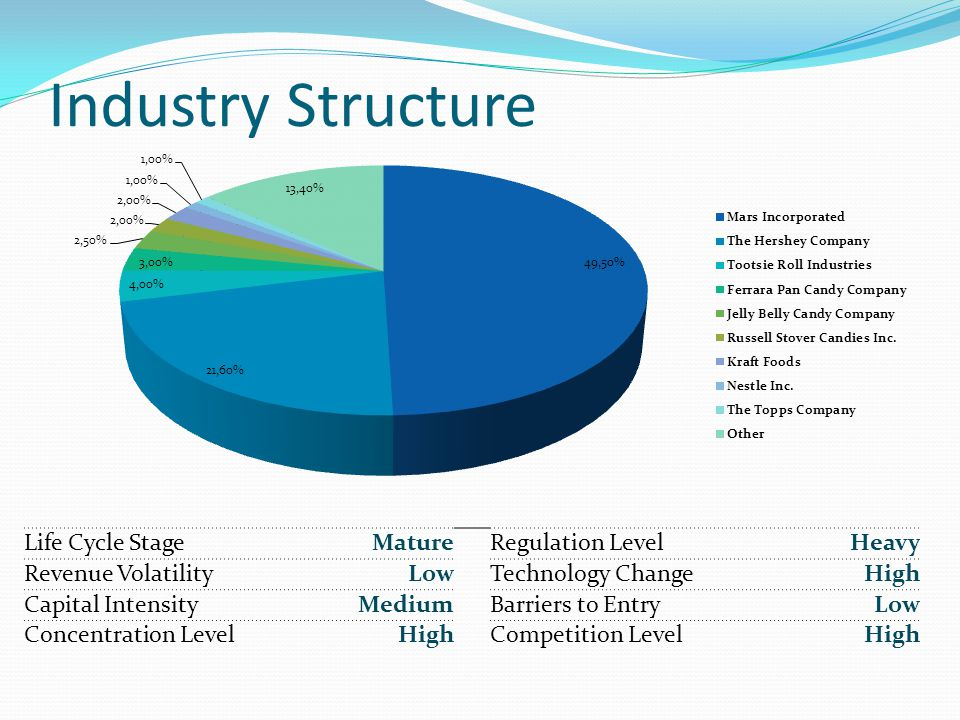Industry Structure Life Cycle Stage Mature Regulation Level Heavy