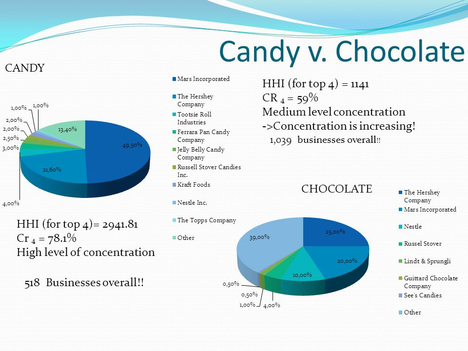 Candy v. Chocolate CANDY HHI (for top 4) = 1141 CR ₄ = 59%