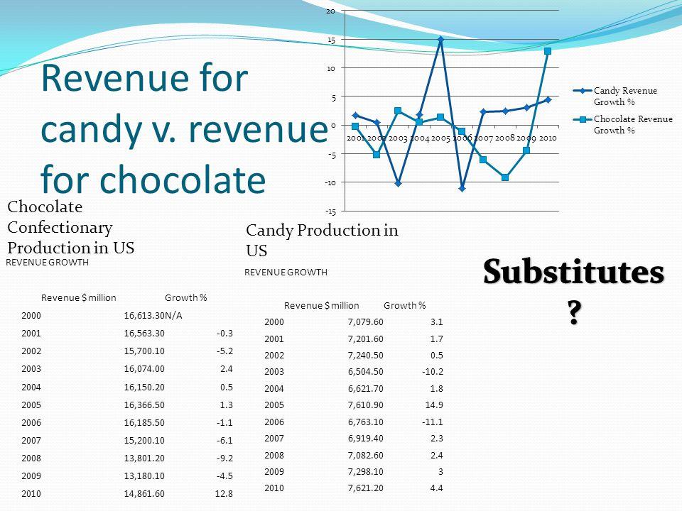 Revenue for candy v. revenue for chocolate