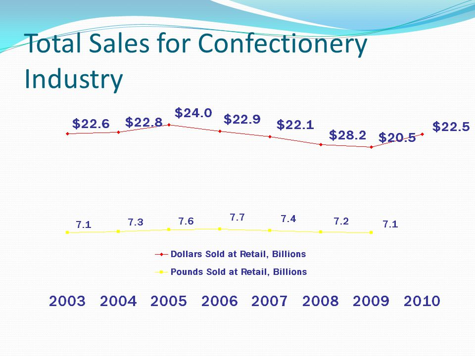 Total Sales for Confectionery Industry