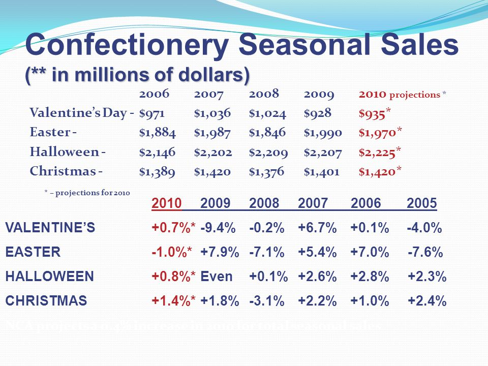 Confectionery Seasonal Sales (** in millions of dollars)