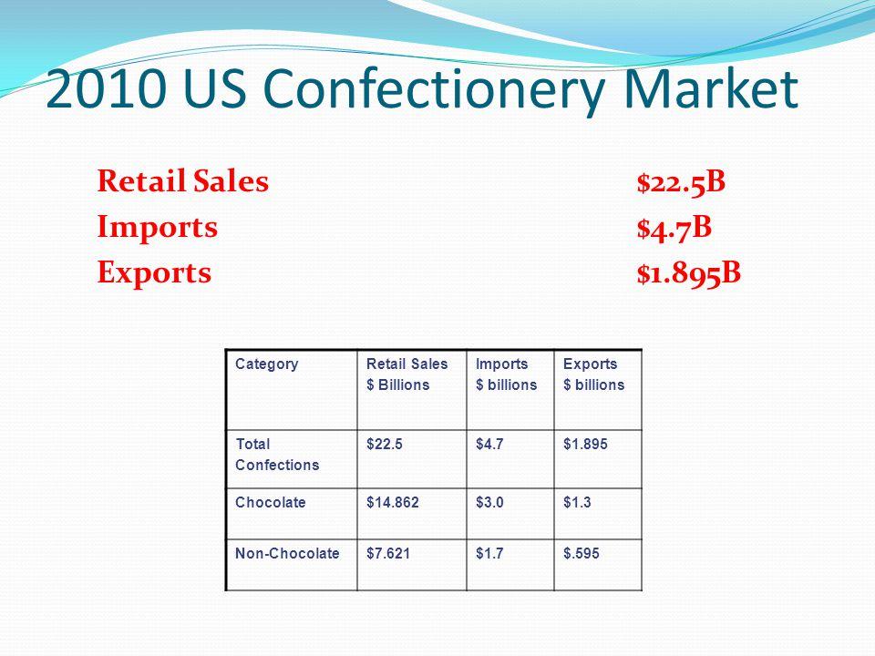 2010 US Confectionery Market
