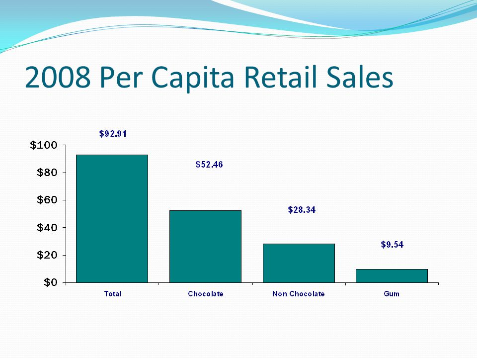 2008 Per Capita Retail Sales