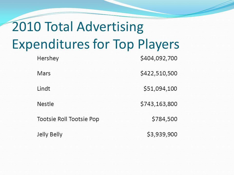 2010 Total Advertising Expenditures for Top Players
