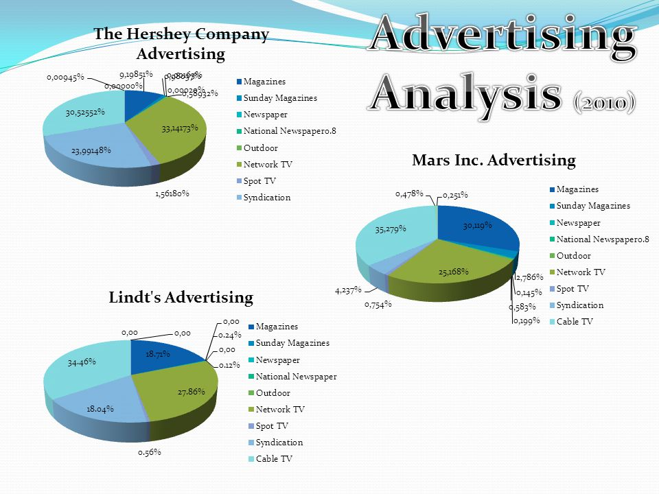 Advertising Analysis (2010)