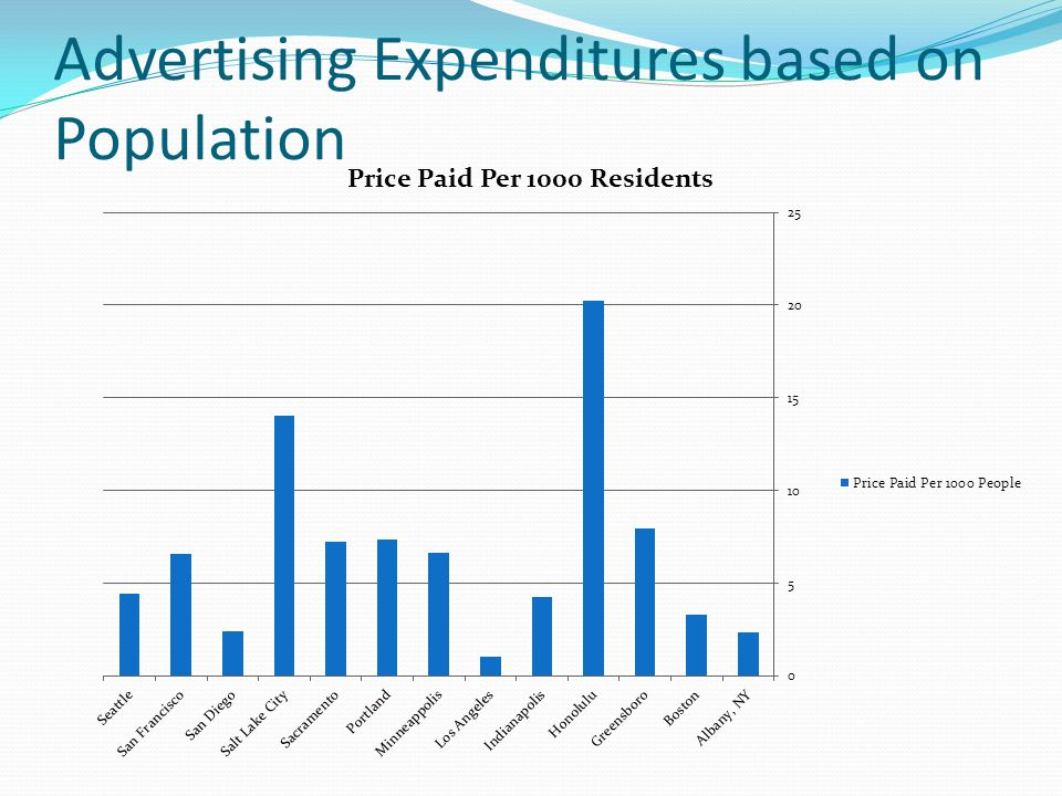 Advertising Expenditures based on Population