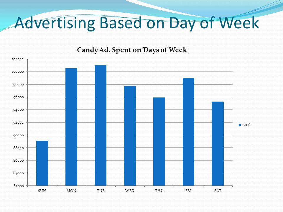 Advertising Based on Day of Week