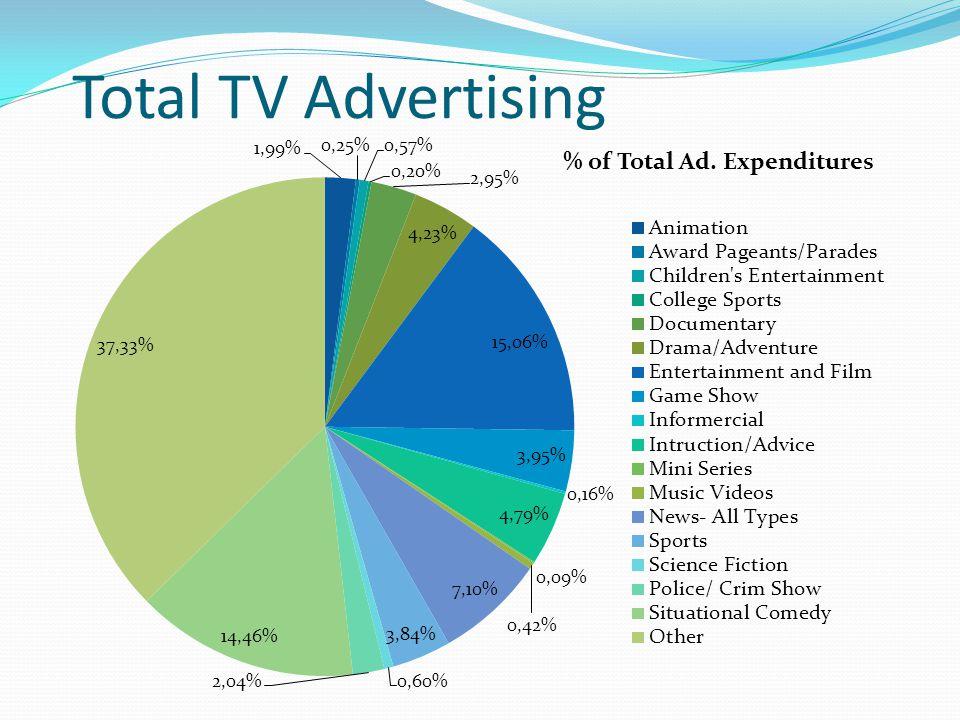 Total TV Advertising