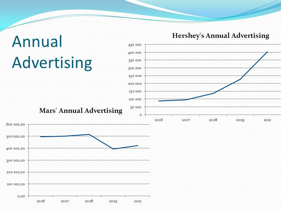 Annual Advertising