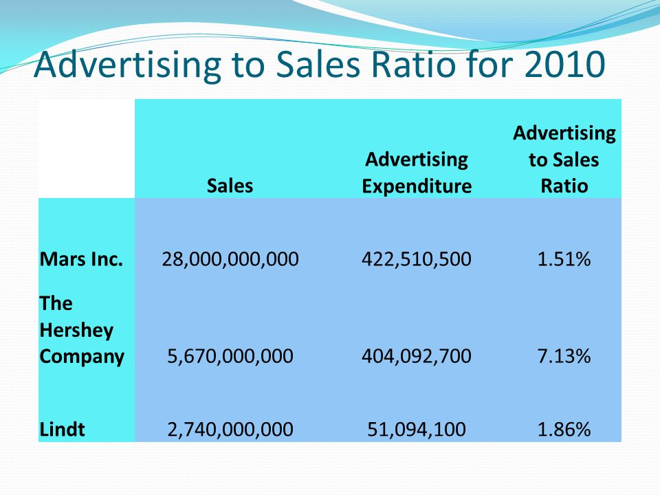 Advertising to Sales Ratio for 2010