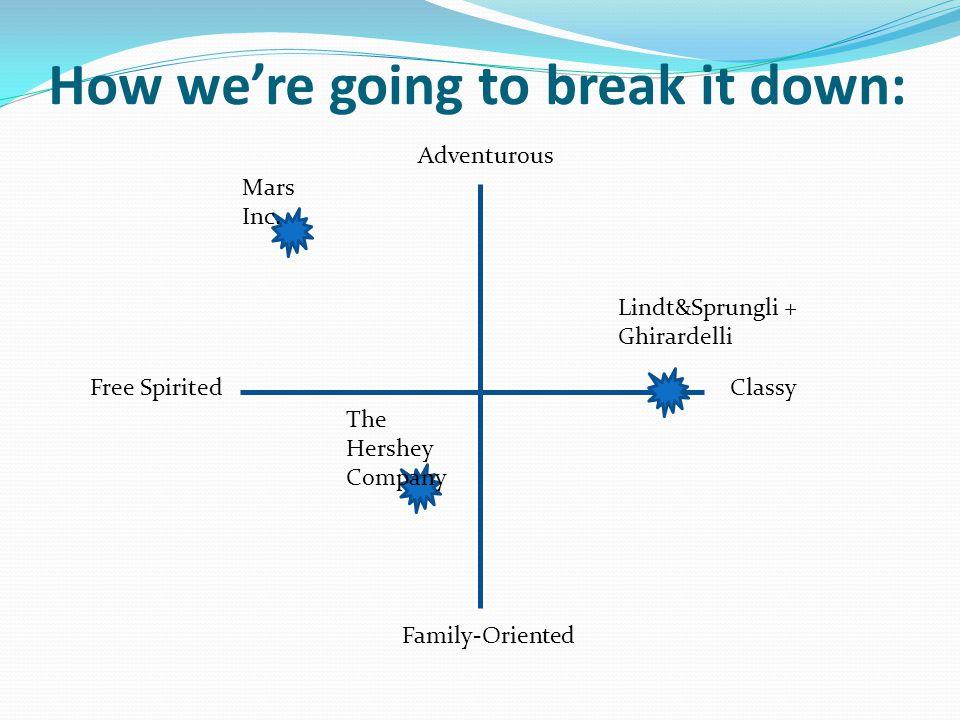 How we're going to break it down: