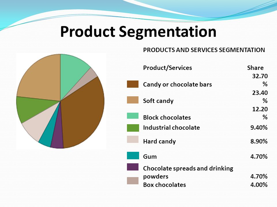Product Segmentation PRODUCTS AND SERVICES SEGMENTATION