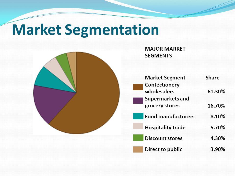 Market Segmentation MAJOR MARKET SEGMENTS Market Segment Share