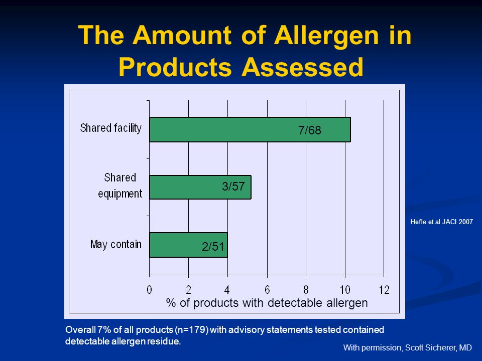 The Amount of Allergen in Products Assessed
