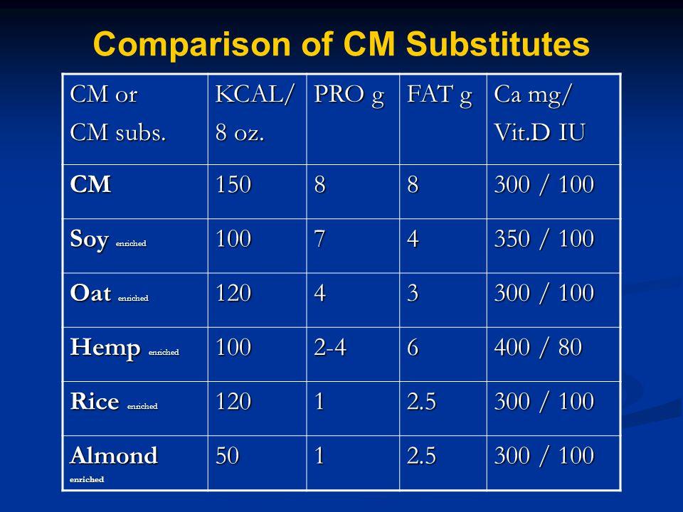 Comparison of CM Substitutes