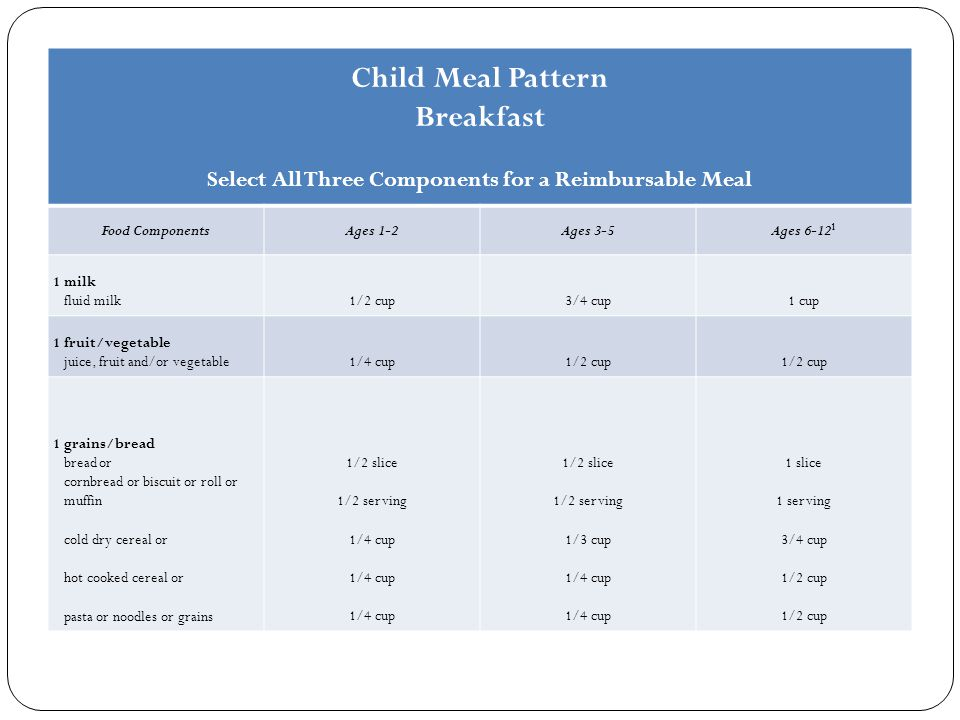 Child Meal Pattern Breakfast Select All Three Components for a Reimbursable Meal