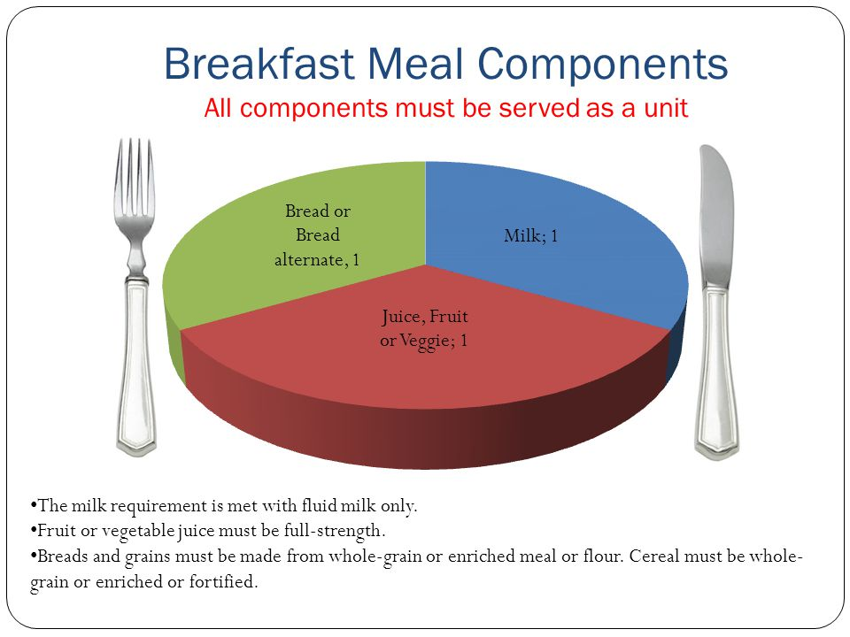 Breakfast Meal Components All components must be served as a unit