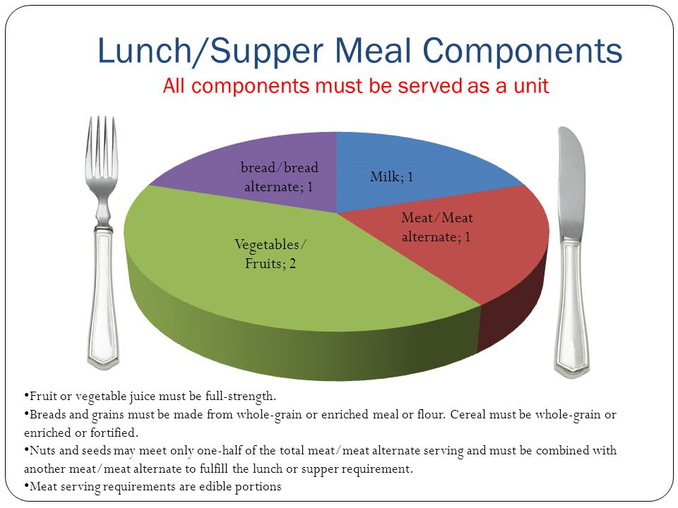 Lunch/Supper Meal Components All components must be served as a unit