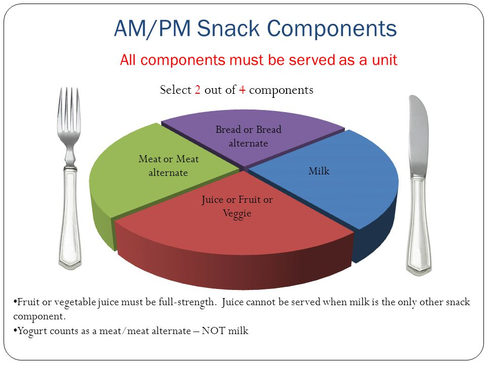 AM/PM Snack Components All components must be served as a unit