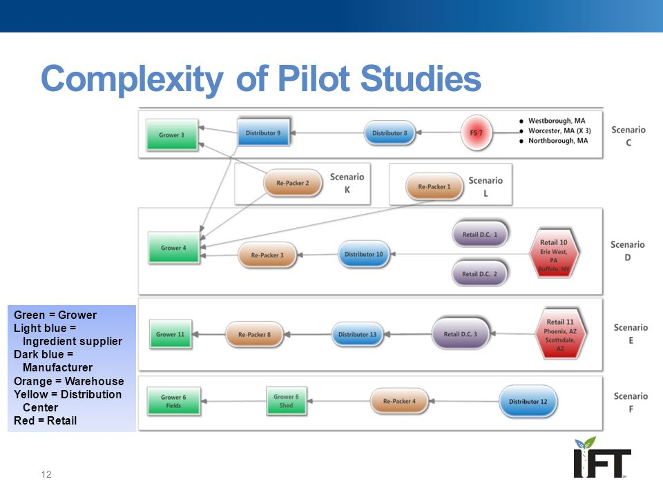 Complexity of Pilot Studies