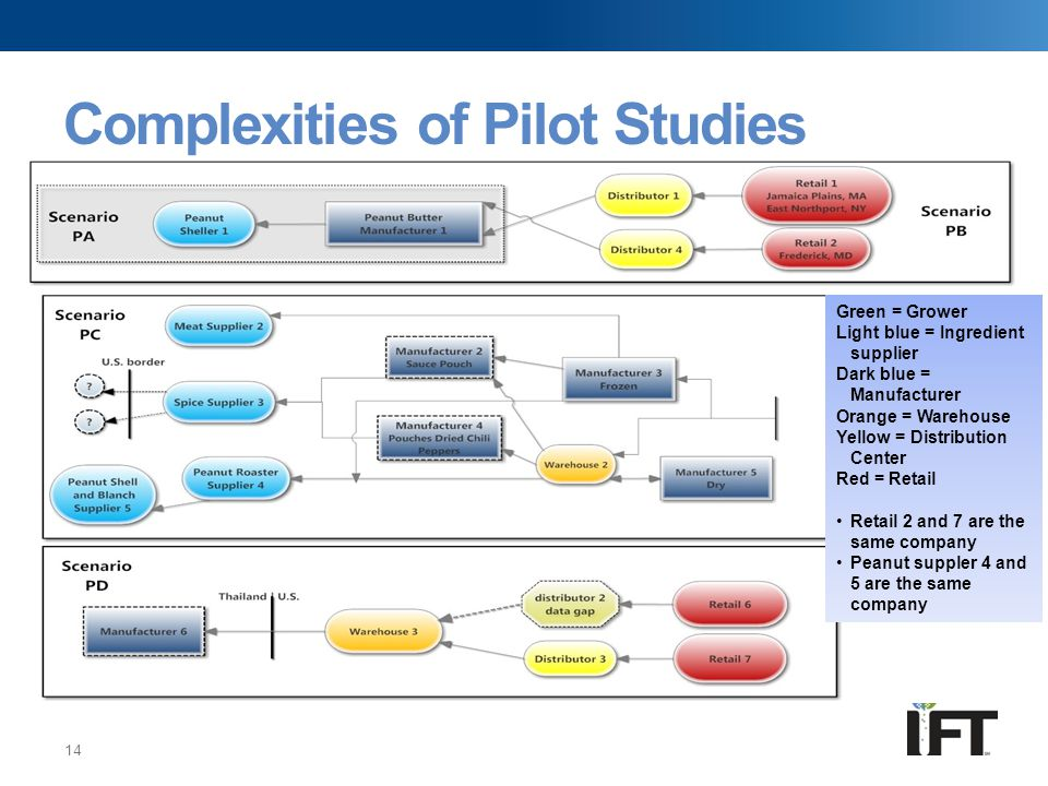 Complexities of Pilot Studies