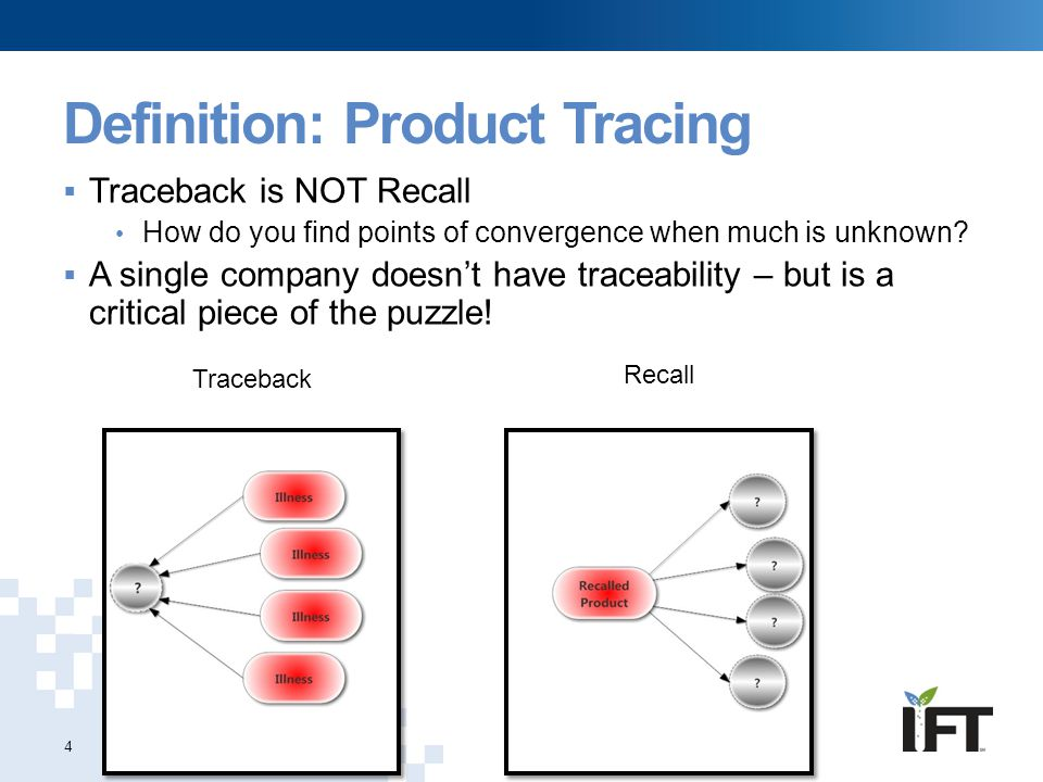 Definition: Product Tracing