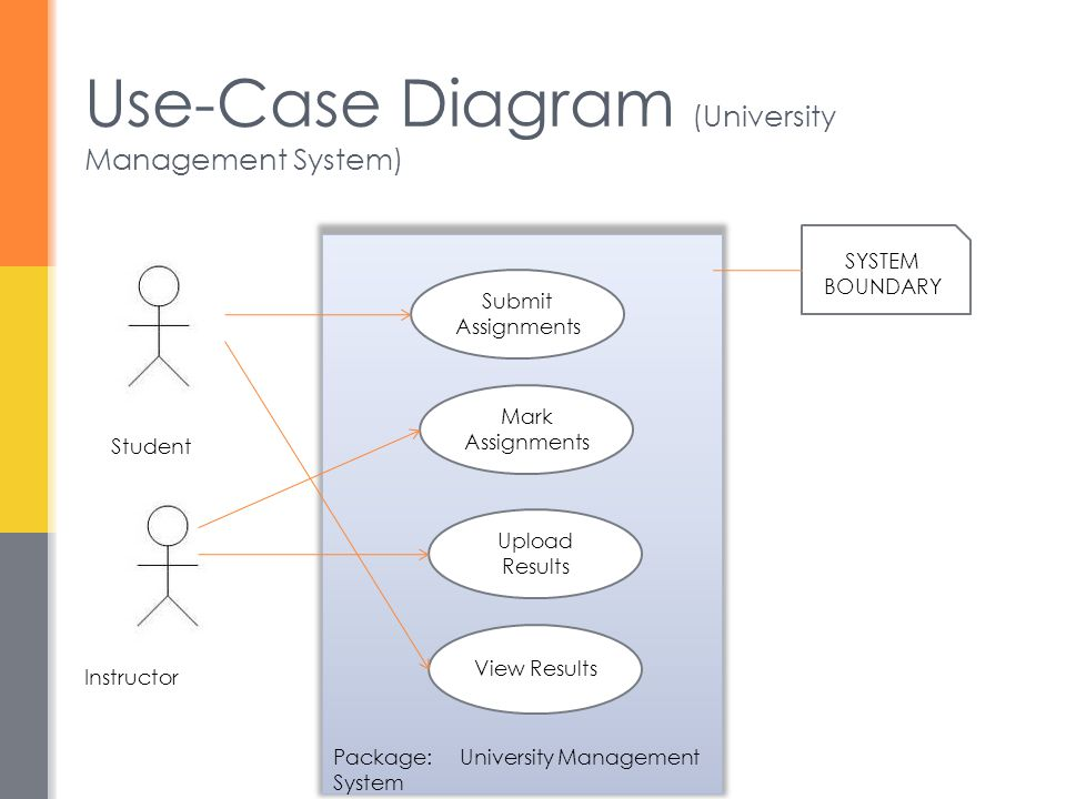 Use-Case Diagram (University Management System)