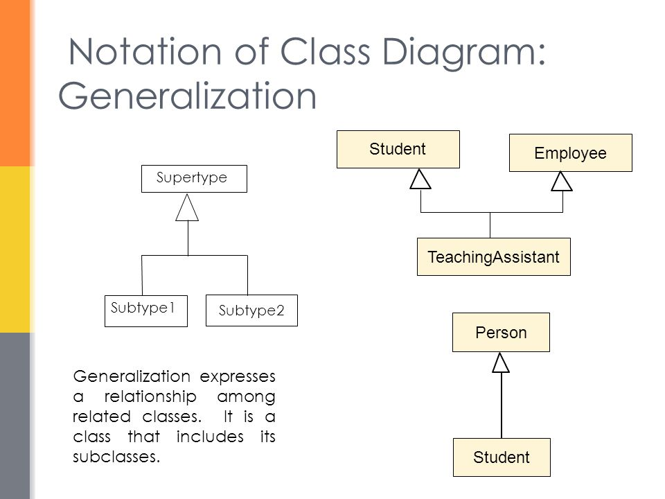 Notation of Class Diagram: Generalization