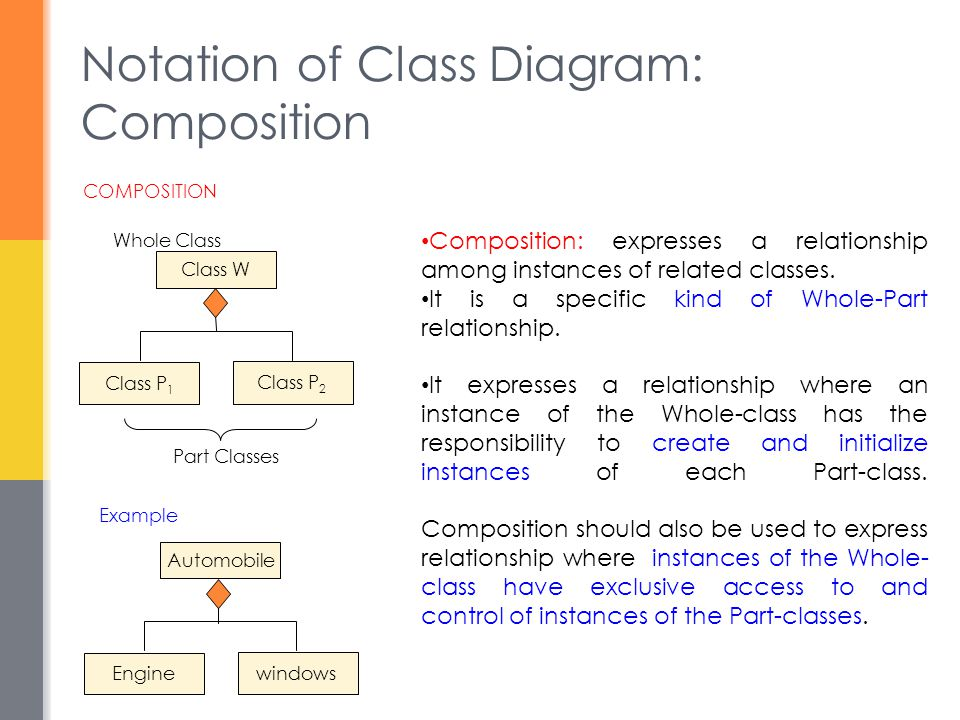 Notation of Class Diagram: Composition