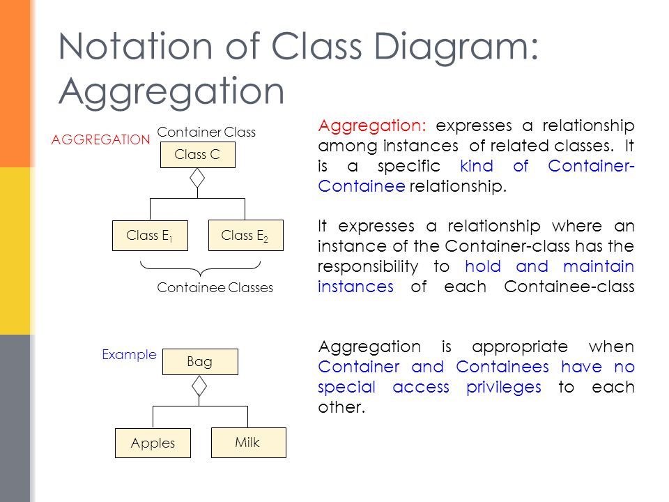 Notation of Class Diagram: Aggregation