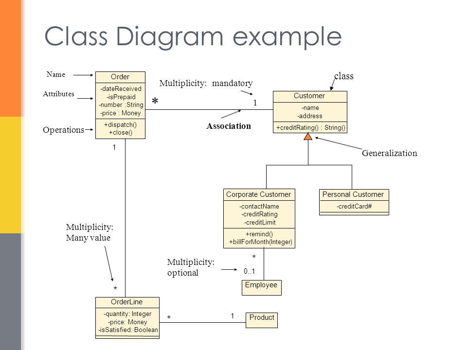 Class Diagram example class * Multiplicity: mandatory Association