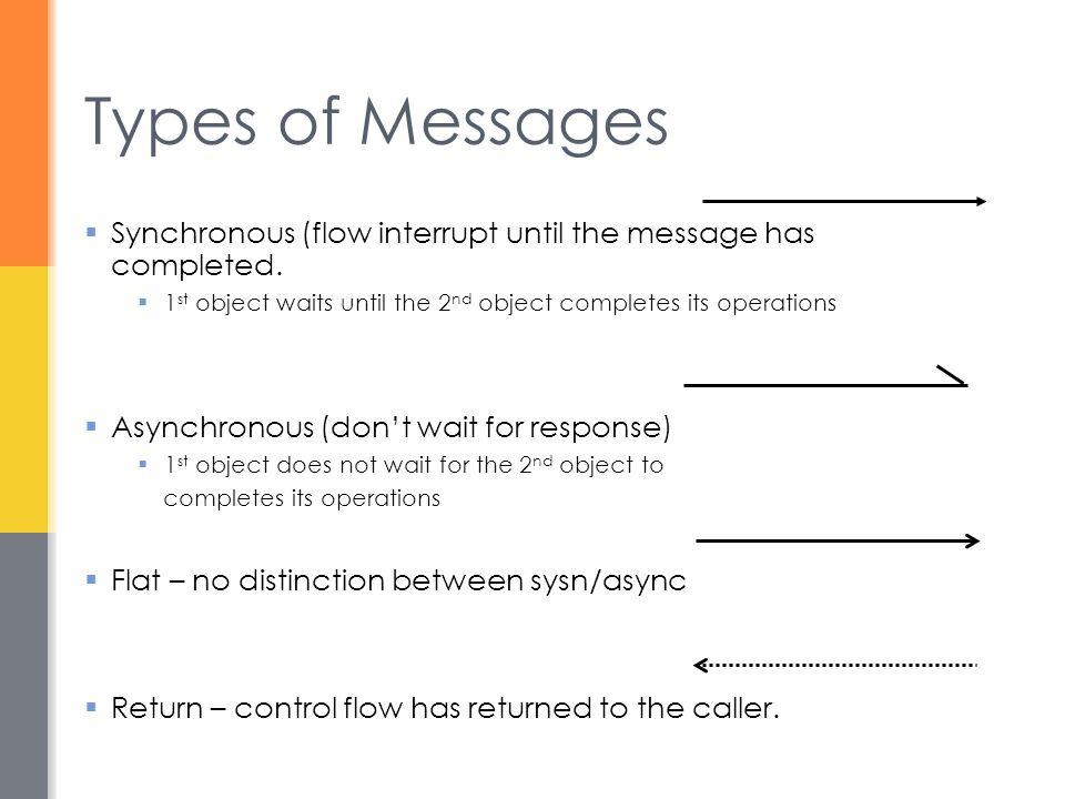 Types of Messages Synchronous (flow interrupt until the message has completed. 1st object waits until the 2nd object completes its operations.