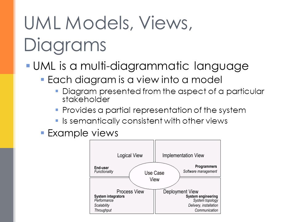 UML Models, Views, Diagrams