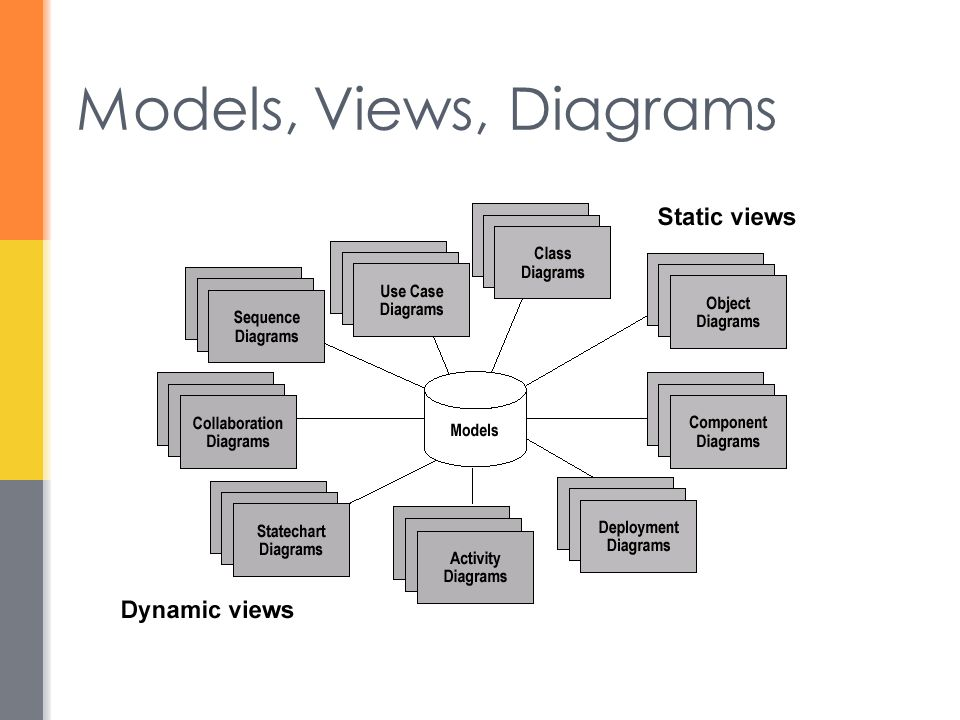 Models, Views, Diagrams