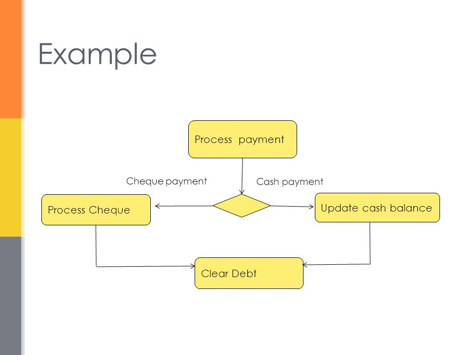 Example Process payment Update cash balance Process Cheque Clear Debt