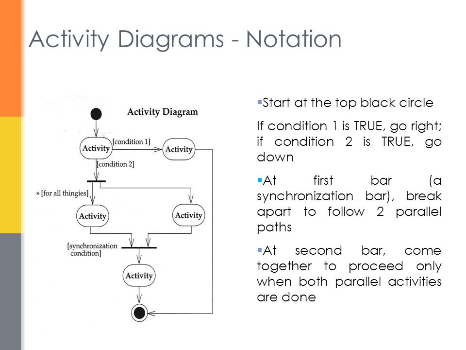 Activity Diagrams - Notation